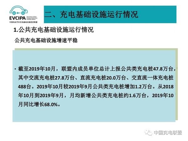 2019年10月全国电动汽车充电基础设施运行情况13.jpg