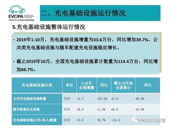 2019年10月全国电动汽车充电基础设施运行情况18.jpg